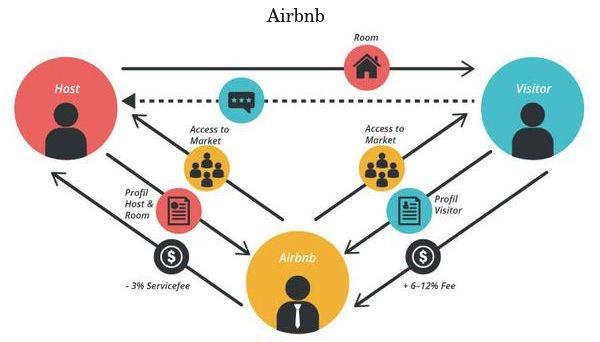 Airbnb Lock   Smart Lock Malaysia